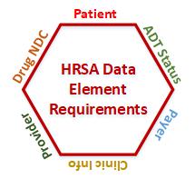 HRSA Data
