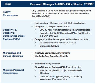 UPS compliance